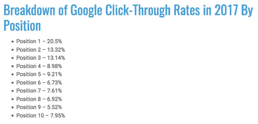 Google-Posisition-Click-Throughs-1