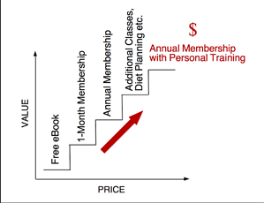 Personal Training Value Ladder