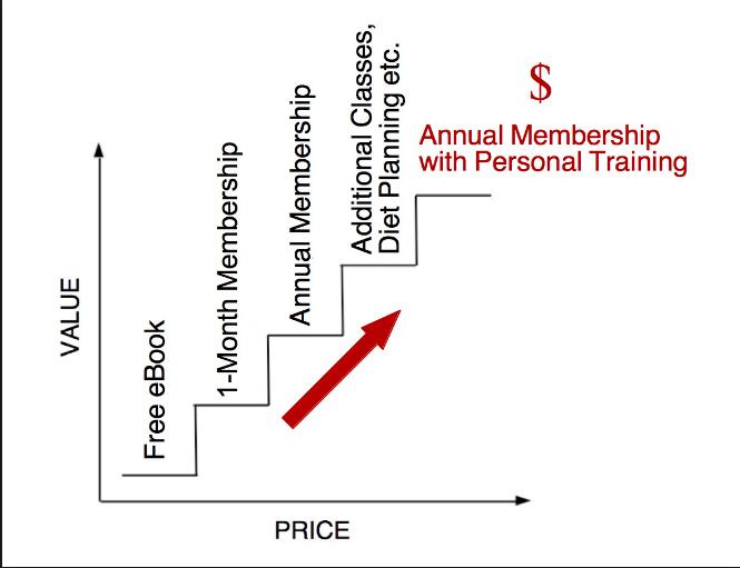 Value vs Price Chart