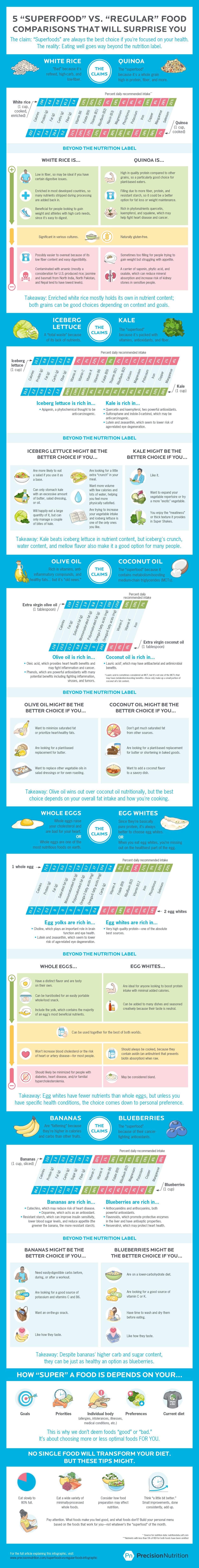 superfoods-vs-regular-foods-infographic-image